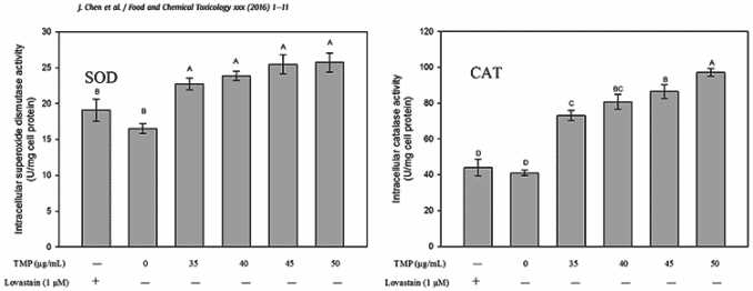 superoxide dismutase and catalase activity with aged black vinegar extract supplementation