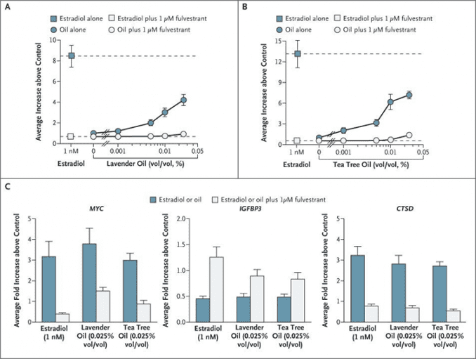 graphs showing tea tree oil estrogen side effects in lab experiments