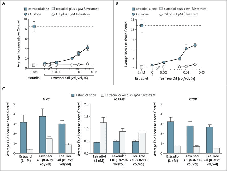 graphs showing tea tree oil estrogen side effects in lab experiments