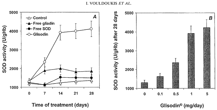graph showing how to increase levels of superoxide dismutase using wheat and cantaloupe supplement
