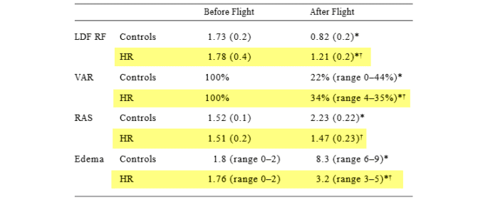microcirculatory measurements before and after rutin use while flying