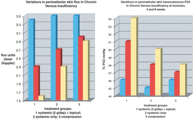 graphs showing improvement in spider veins and varicose veins using rutin dosage
