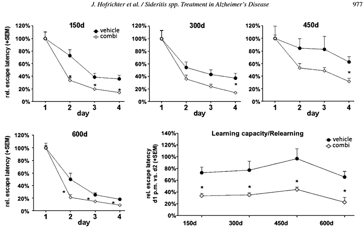graphs showing how sideritis plant preserves memory and learning ability during aging