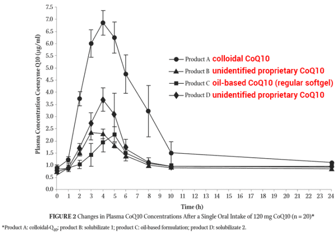 graph showing colloidal CoQ10 bioavailability versus regular softgel and other types