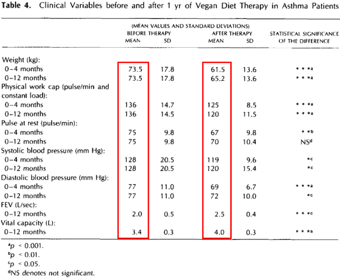 clinical variables before and after vegan diet for asthma