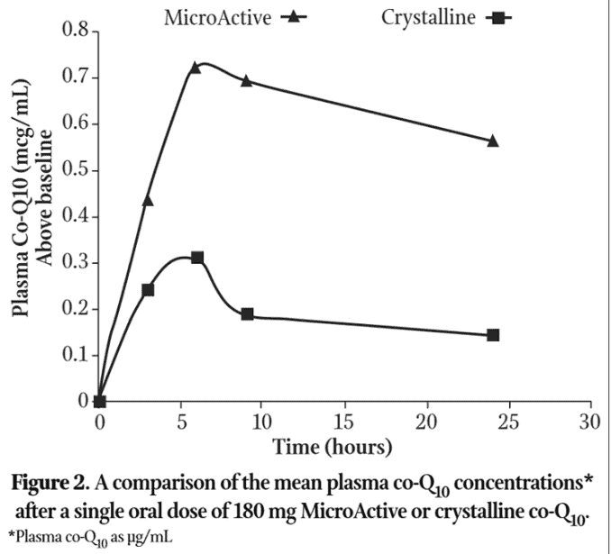 chart showing blood levels of microactive CoQ10 versus regular ubiquinone over 24 hour time