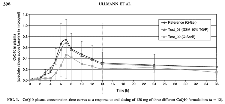 graph of Q-Gel vs ubiquinone absorption in human clinical study