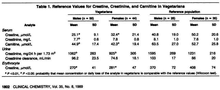 creatine levels in men vs. women for vegans and meat-eaters