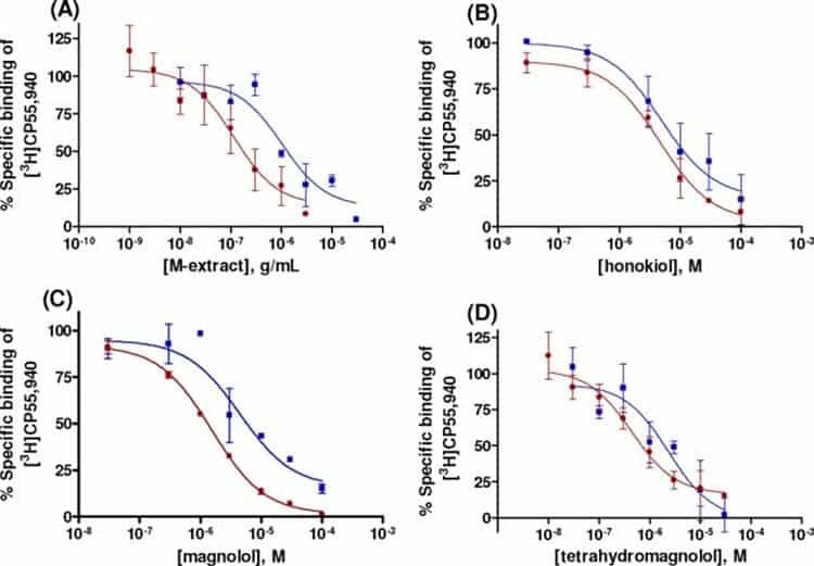 graphs showing magnolol influencing cannabinoid receptors in dose-dependent manner