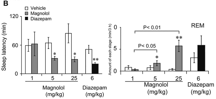 graphs showing magnolia bark extrac for sleep duration and REM dreaming