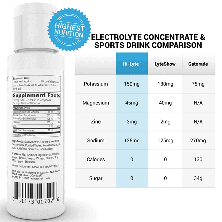comparison table of best electrolyte brands Hy-Lyte, Gatorade, and LyteShow