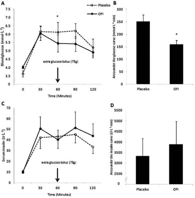 graphs showing red prickly pear supplement lowering blood sugar