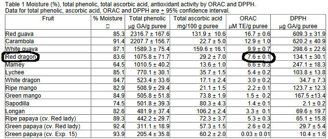 ORAC table comparing pitaya vs. tropical fruits