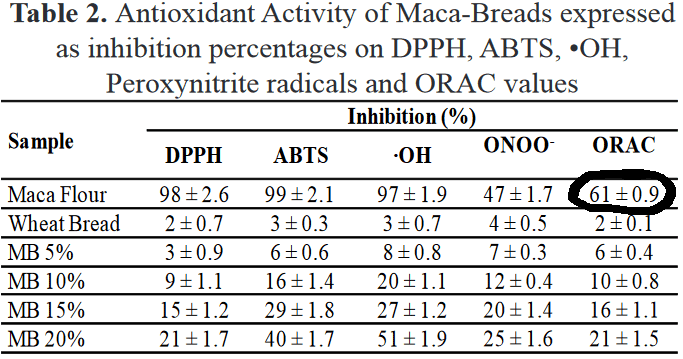 chart of antioxidant nutrition in maca powder